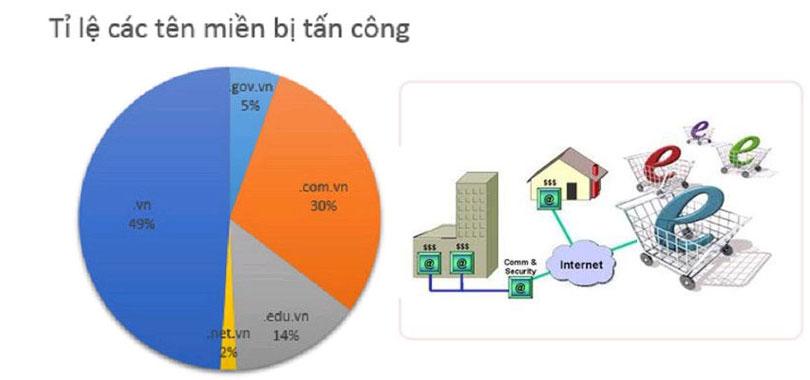 Cứ 2 giờ lại có 1 website Việt Nam bị tin tặc kiểm soát
