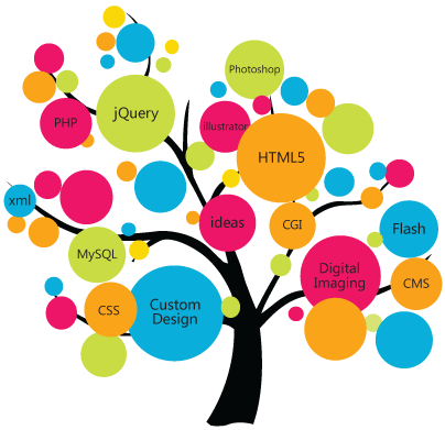 Các công nghệ và lập trình ngôn ngữ mới nhất cho thiết kế web