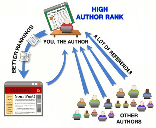 Google Author tác động mạnh mẽ tới bảng xếp hạng