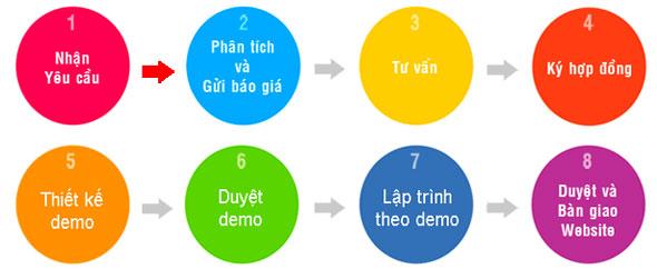 Quy trình thiết kế website - Websieutoc.VN