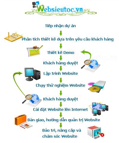 Quy trình thiết kế web tại công ty thiết kế web
