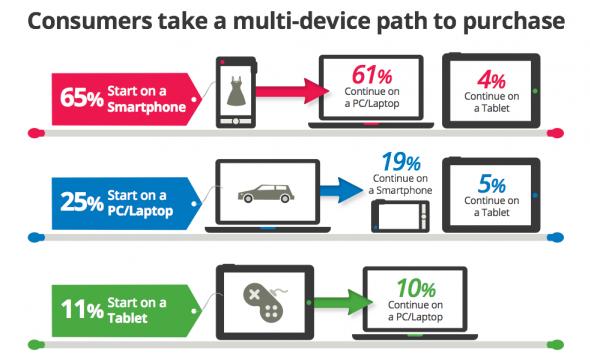 Thống kê sử dụng điện thoại cho các dịch vụ nhiều hơn so với Laptop hay Tablet