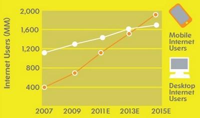 Thống kê truy cập của người dùng Internet trên thiết bị di động và Desktop
