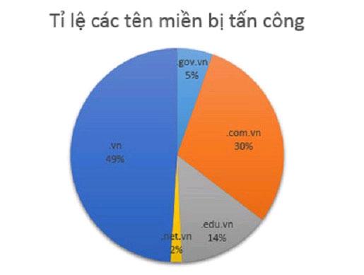 Cứ 2 giờ 1 website của Việt Nam bị tin tặc kiểm soát